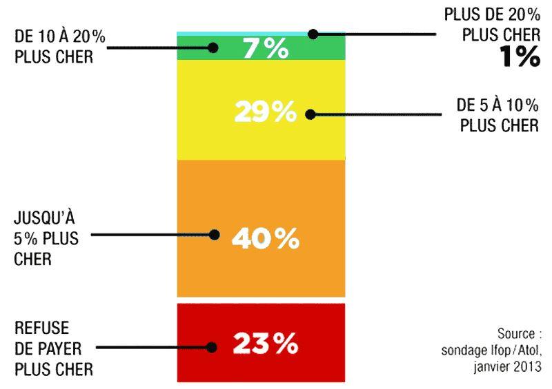 77% des français sont prêts à payer plus cher pour le Made in France